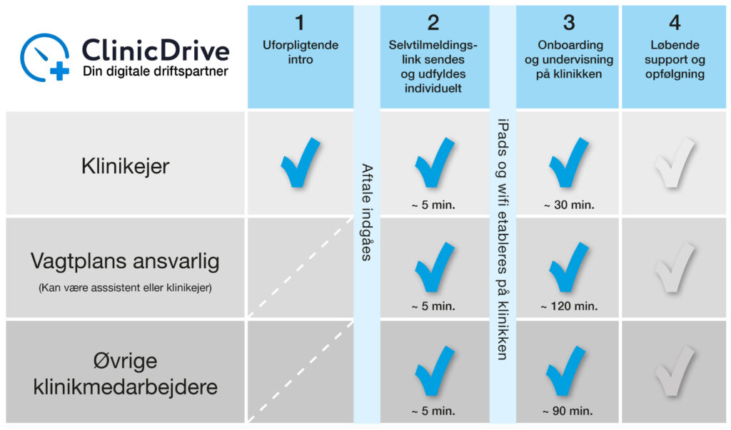 ClinicDrive 4 Enkle Trin
